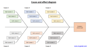 Use these basic and free quality tools to increase quality following diagram depicts the details captured while analyzing the causes of poor product quality ccuart Images