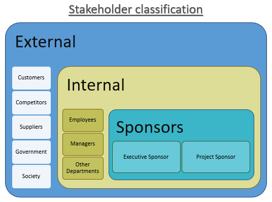 d1 how do stakeholders exert in asda Influence of stakeholders on business objectives owners/stakeholders have a big say in how the aims of the business are decided, but other btec 90 credit diploma in business unit 1: the business environment d1 evaluate the influence that different stakeholders exert in one.