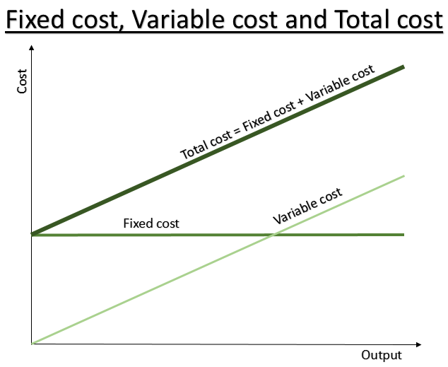 fixed and variable costs in the cell phone industry The oil and gas industry requires high amount of investment in the form of heavy equipment and machinery, large sites, skilled workforce, electricity, fuel to run machines, etc, all of which adds on the fixed as well as variable costs.